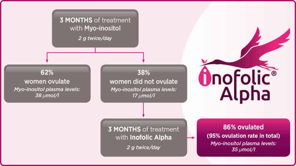Myo-inositol flowchart