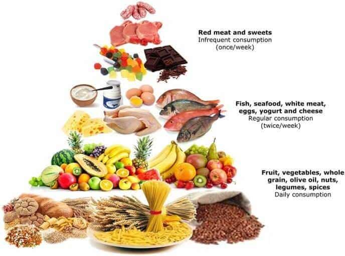 Med IVF diet
